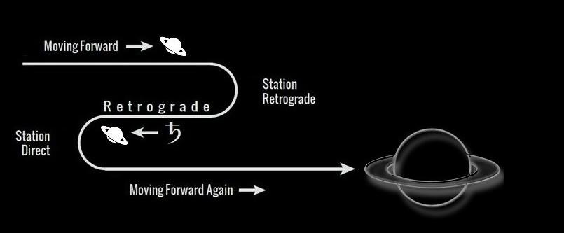 Sao Thổ nghịch hành năm 2021